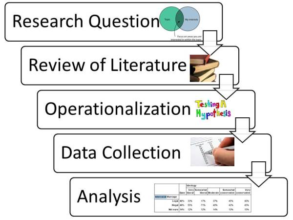 Literature review on data collection methods