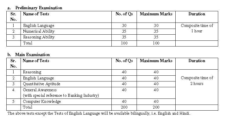 ibps syllabus and exam pattern