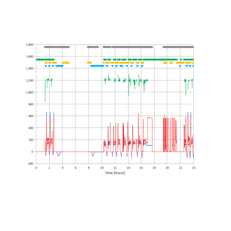 DCi Data Analysis - Operational Timeline Chart