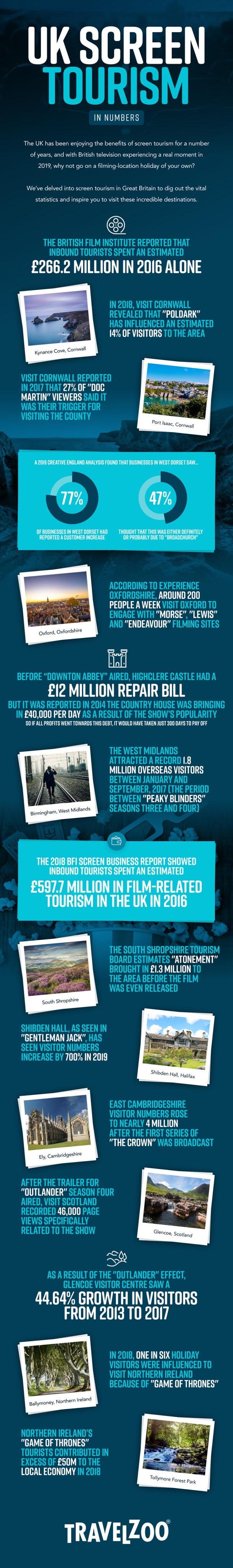 UK screen tourism in numbers