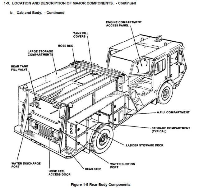 Component Diagram Truck Semi Engine