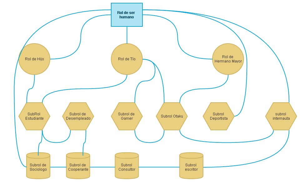arbol roles ¿Por qué deberíamos aprender a administrar nuestros roles?