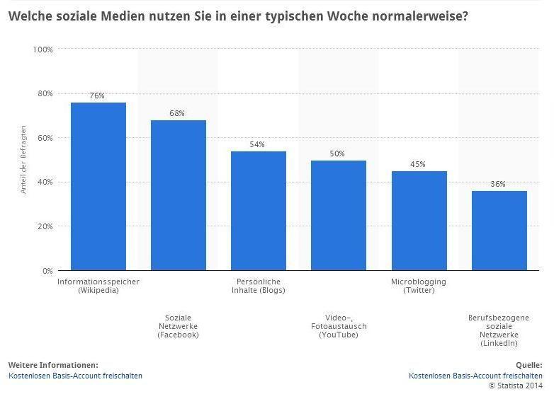 Uso de las RRSS como fuente por periodistas europeos. Fuente Statista.de