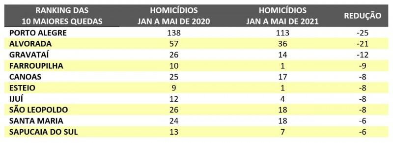 tabela em lista com os dez municípios do Estado que apresentaram maiores quedas nos indices de homicídios