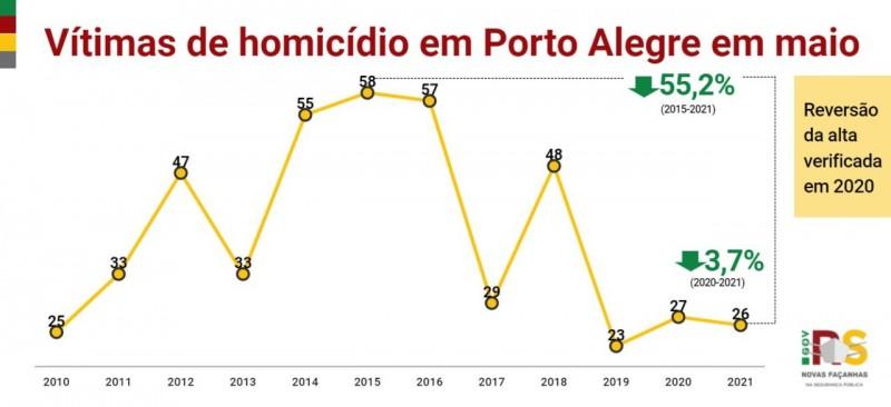 gráfico em linha, nas cores amarelo, vermelho e verde, com os indicadores desde o início da série histórica dos casos de homicídio em Porto Alegre em maio