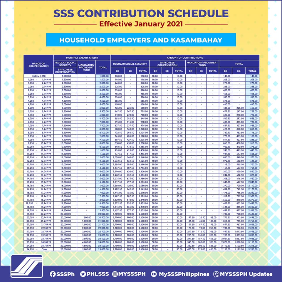 SSS new contribution rates effective Jan 2021