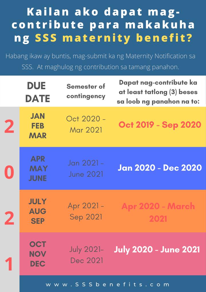 semester of contingency SSS