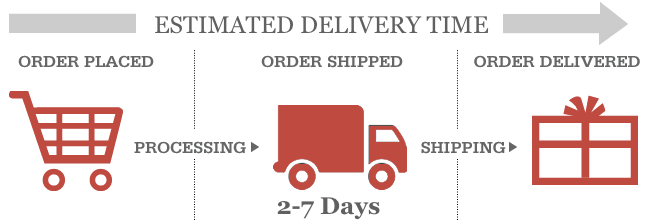 Estimated Delivery Time