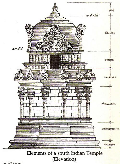 The Vastu Purusha Mandala of the temple projects the temple in two main  sections  the ground plan and the vertical alignment  The square  the  rectangle   Temple Architecture   Devalaya Vastu   Part Five  5 of 9  . Indian Temple Architecture Pdf. Home Design Ideas