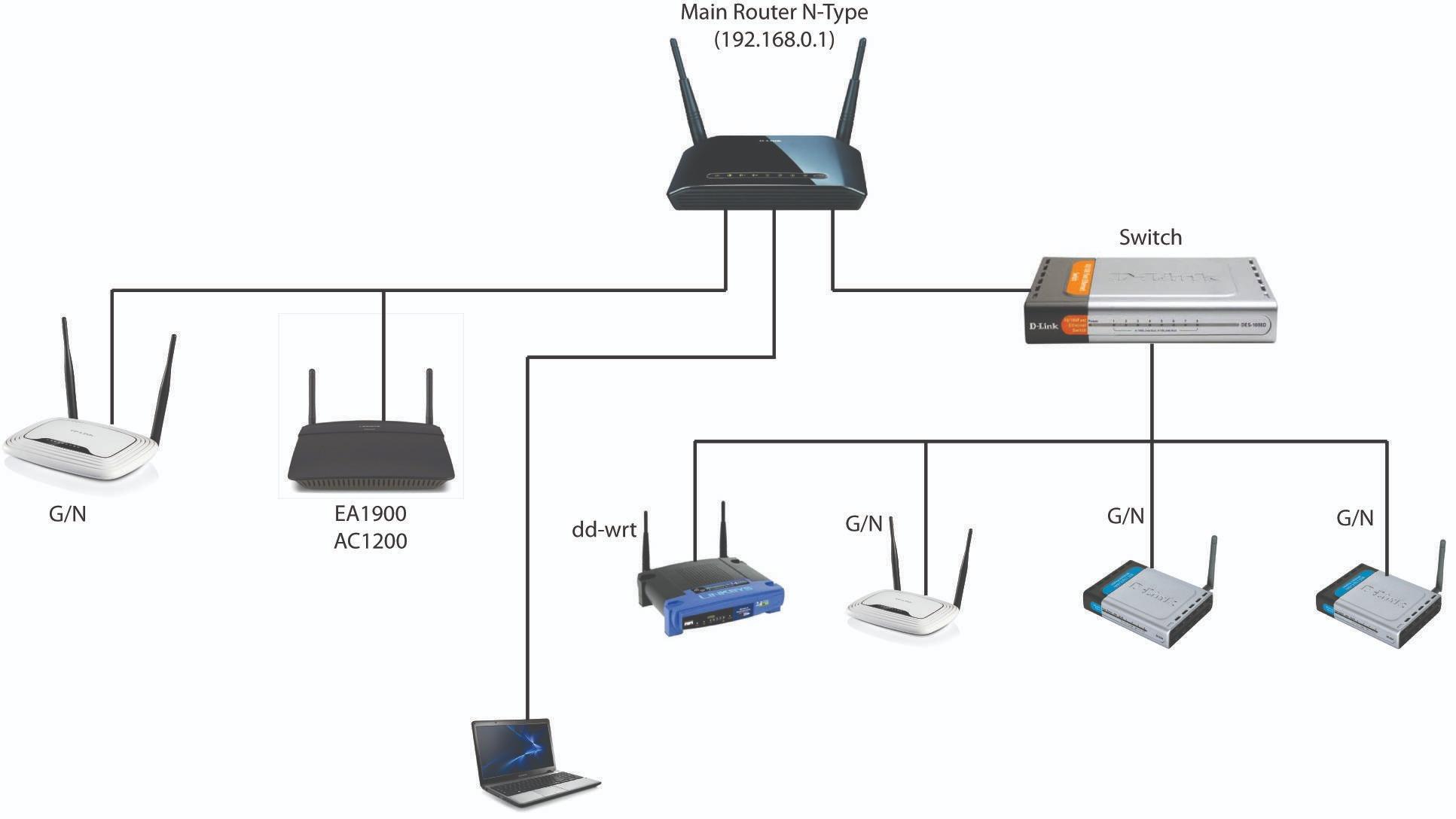 Router Wifi Dlink Installation Home Technician Internet In
