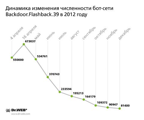 Динамика изменения численности бот-сети в 2012 году