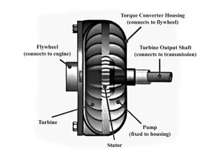 How Torque Converters Work  Hot Rod Network