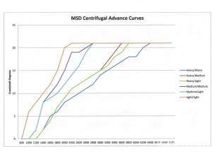 MSD Distributor Advance Curves  Hot Rod Network