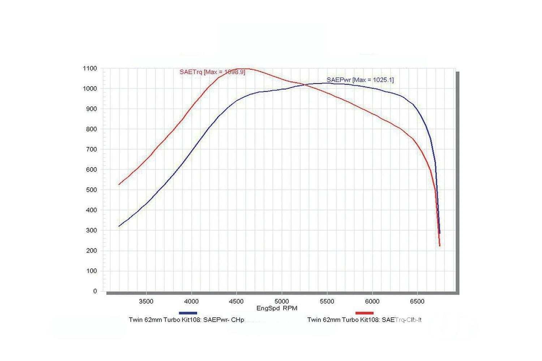 Twin Turbo Late Model Install