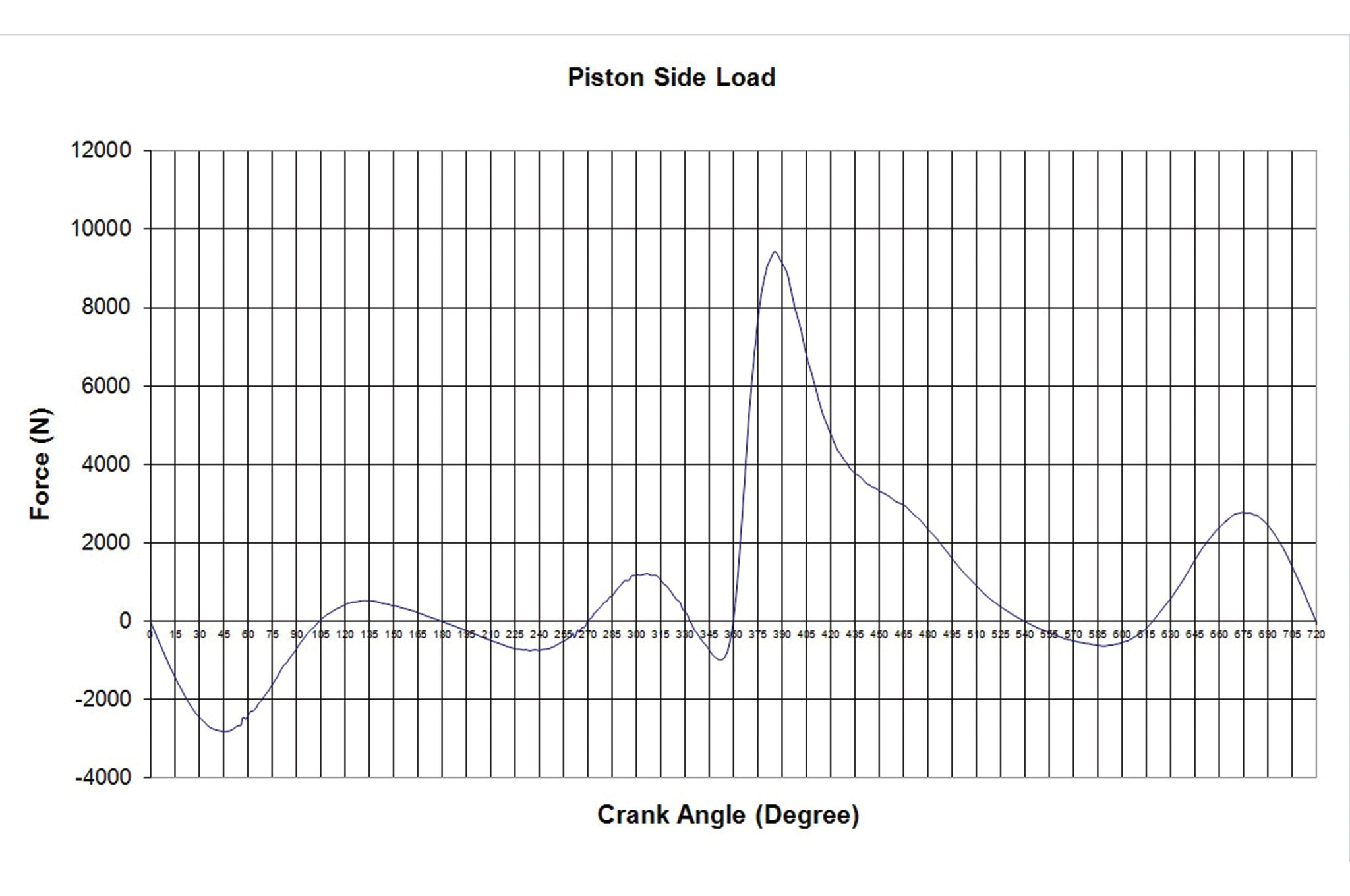 Cutting Edge Piston Design