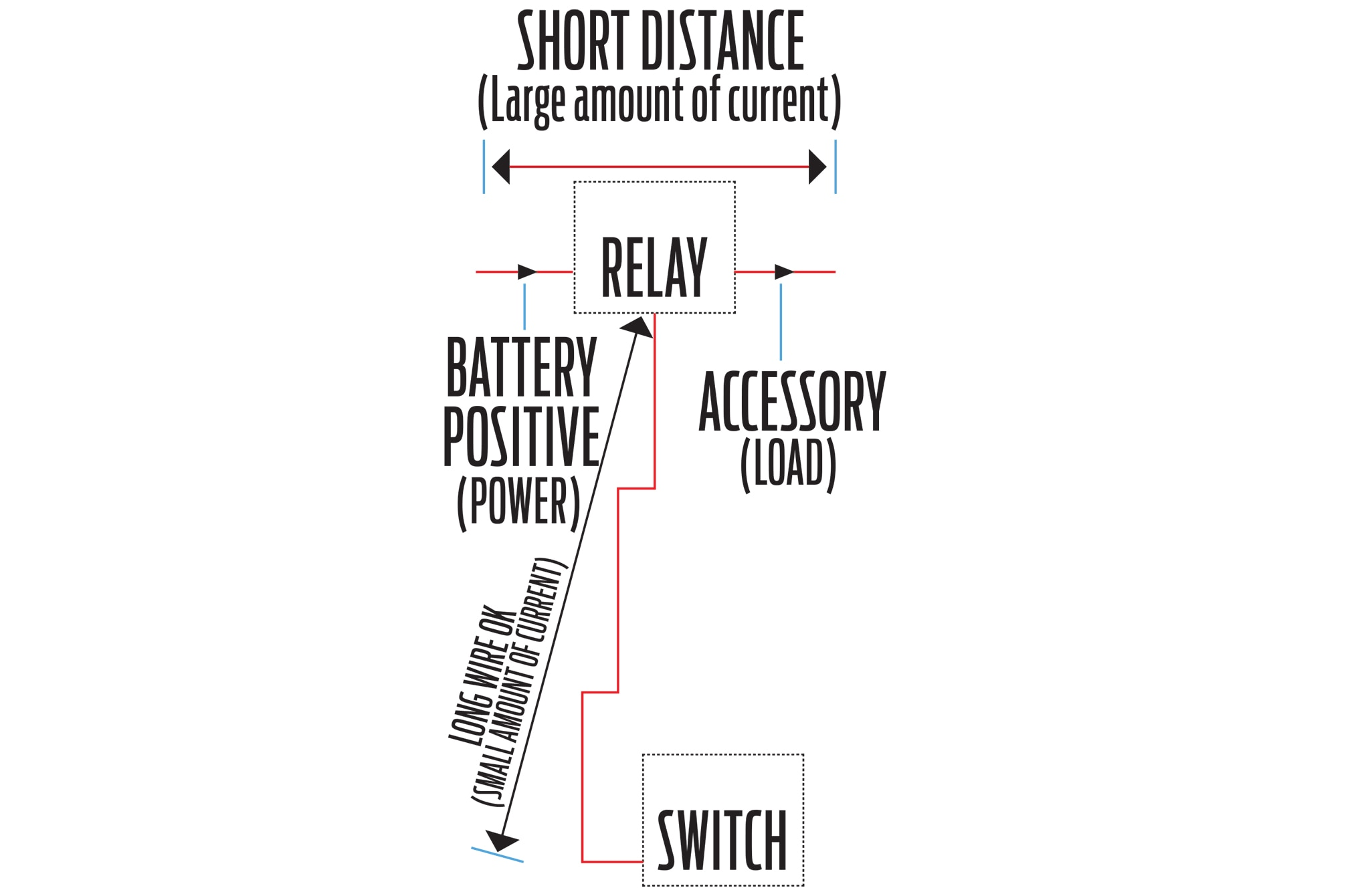 How It Works 12 Volt Relay