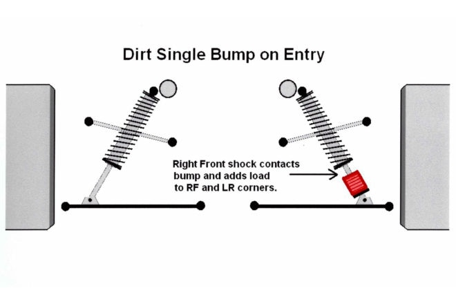 When running the bump device on the right front corner only, on entry into the corners, the RF shock will contact the bump and load that corner as well as the left rear corner increasing the cross weight percent, or as known in dirt racing, the LR weight. The percent change can be quite a lot and depending on the placement of the bump, could be a whole cross weight range of change. This change varies and is dependent on the amount of braking and weight transfer.