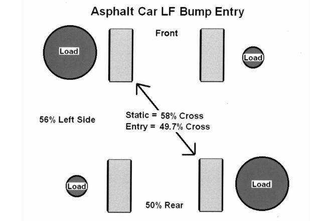 Here we see the increased loading of the LF and RR tires when using a bump on the LF corner only. In this case, using typical asphalt late model numbers, we go from 58% cross down to only 49.7% when braking and on the bumps on the LF corner only.