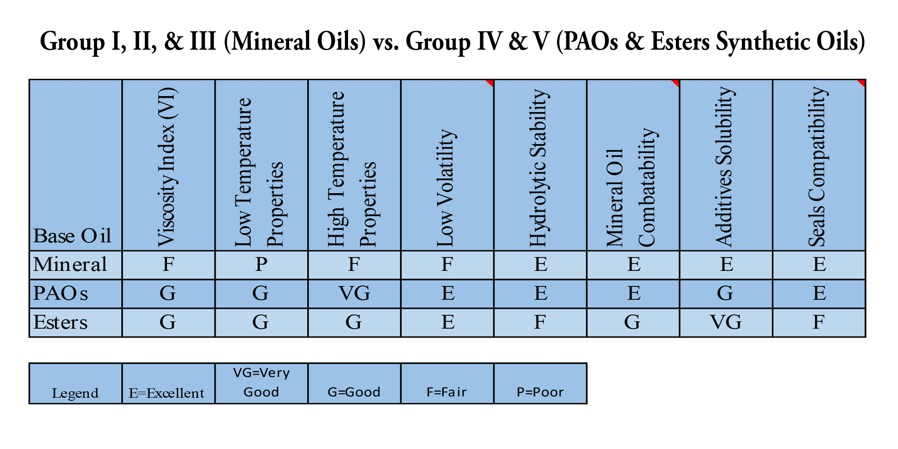 This chart provides information about how mineral oil and synthetic oils compare. In most cases, synthetic oils outperform mineral oils. If the synthetic oils are not the best in a category, they are tied with the mineral oils, but the blending of certain Esters to PAOs extends the time between service intervals of the synthetic oil, thus outperforming all mineral oils.