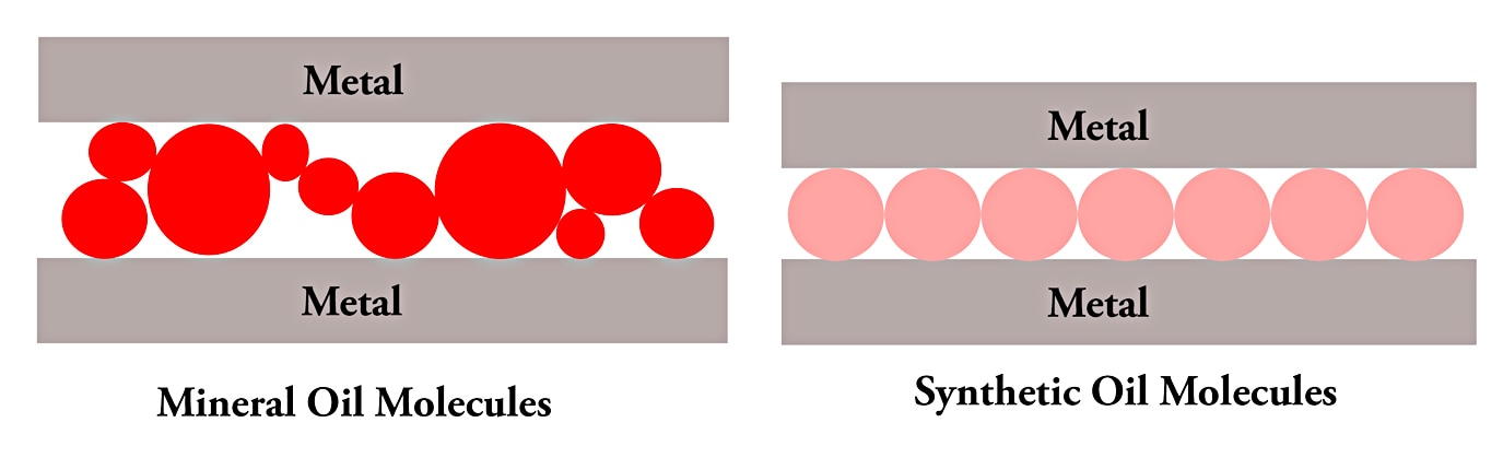 Mineral oils (left) are refined crude oil lubricants that have varying molecular shapes and sizes resulting in irregular lubricant surfaces. These irregularities produce friction inside the oil, which increases power requirements and reduces efficiency. Synthetic oils (right) have molecular shapes and sizes that are identical, reducing the internal friction in the oil. The reduced friction benefits the engine on cold startup, increases fuel economy, and can improve engine torque and horsepower output.