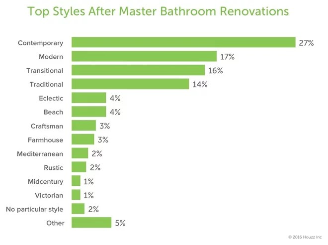 How People Upgrade Their Main Bathrooms, and How Much They Spend