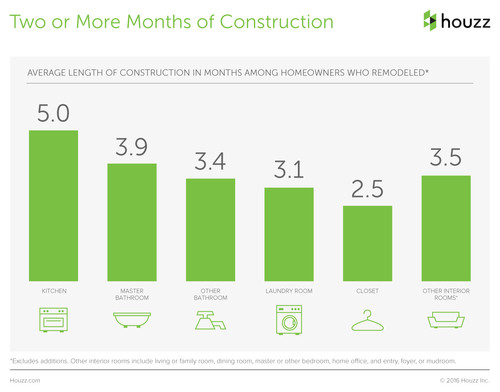 According to Houzz.com, a standard kitchen renovation usually takes five months for completion.