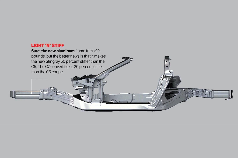 Chevrolet Corvette Stingray Z51 First Test