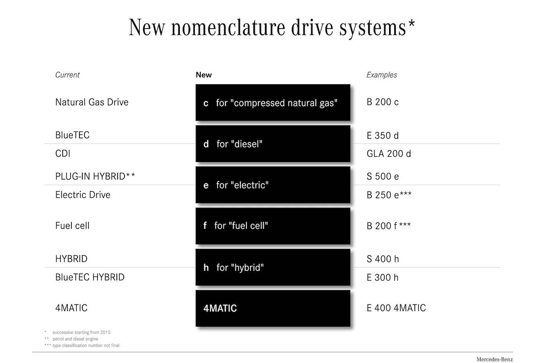 Mercedes Confirms Nomenclature Change Maybach S600 For L A