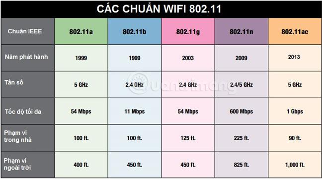 Bảng các chuẩn WiFi 802.11