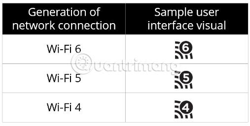 Các chuẩn Wi-Fi