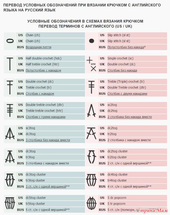 ПЕРЕВОД условных обозначений при вязании крючком с англ ...