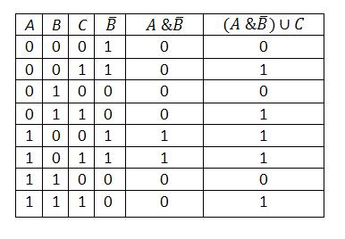 táblázatok a bináris opciókhoz