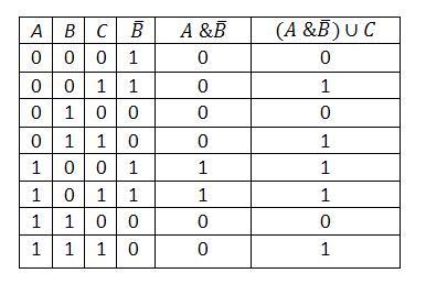 Bináris Opciók
