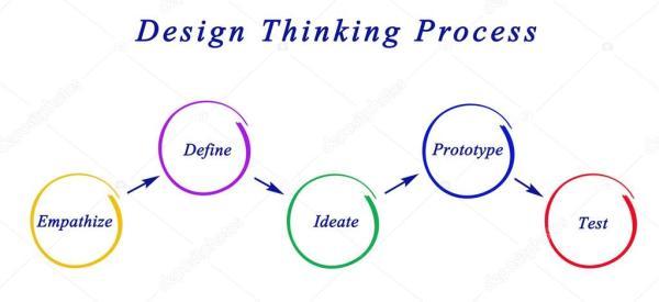 Diagrama de diseño pensando en proceso — Foto de stock ...