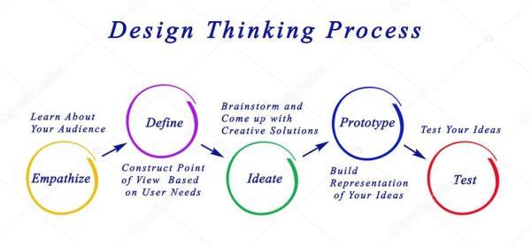 设计思维过程 — 图库照片©vaeenma#77248996