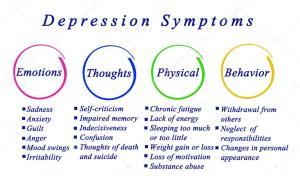 Diagrama de síntomas de la depresión — Fotos de Stock