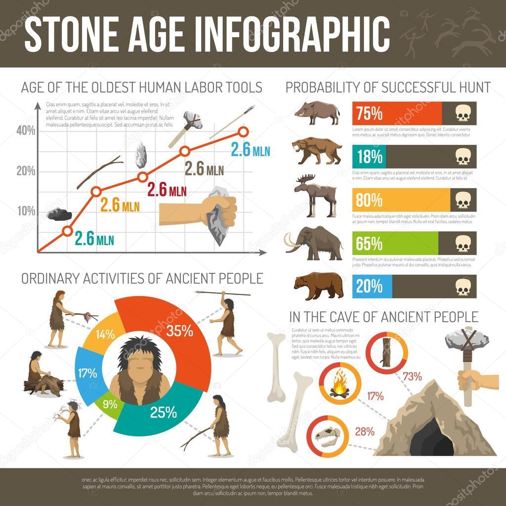 Infografia De La Edad De Piedra