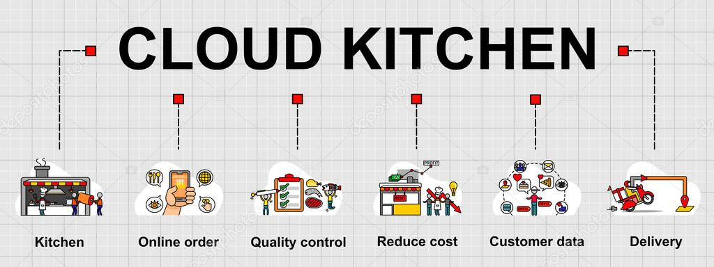 Are you searching for cloud kitchen png images or vector? Vector Banner Of Cloud Kitchen Topic And Six Elements Of Definition Creative Flat Design For Web Banner Business Presentation Online Article Premium Vector In Adobe Illustrator Ai Ai Format