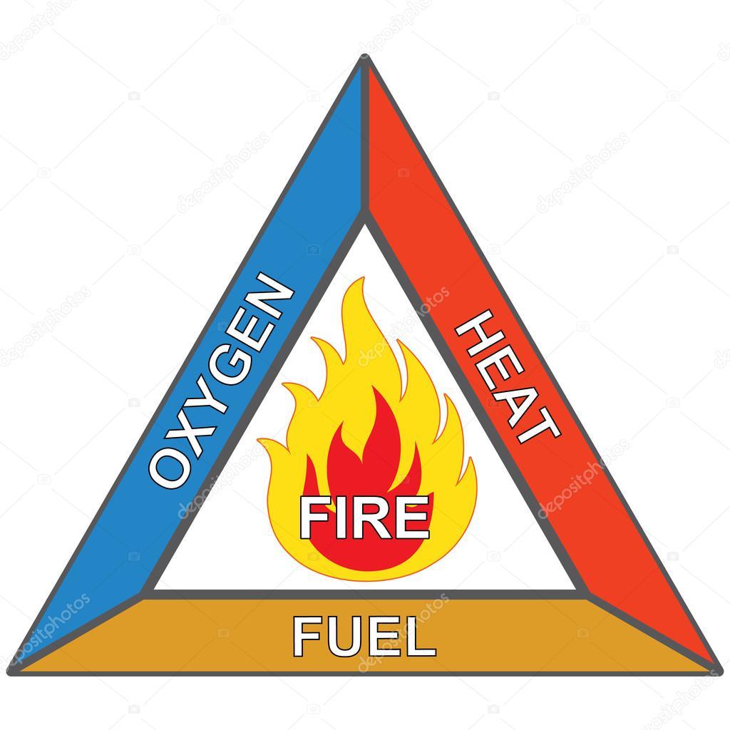 Symbole Und Signalisierung Brennbar Feuer Dreieck Sauerstoff Warme Und Kraftstoff Ideal Fur