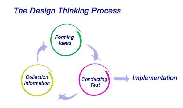 Cinco fases de la innovación — Foto de stock © vaeenma ...