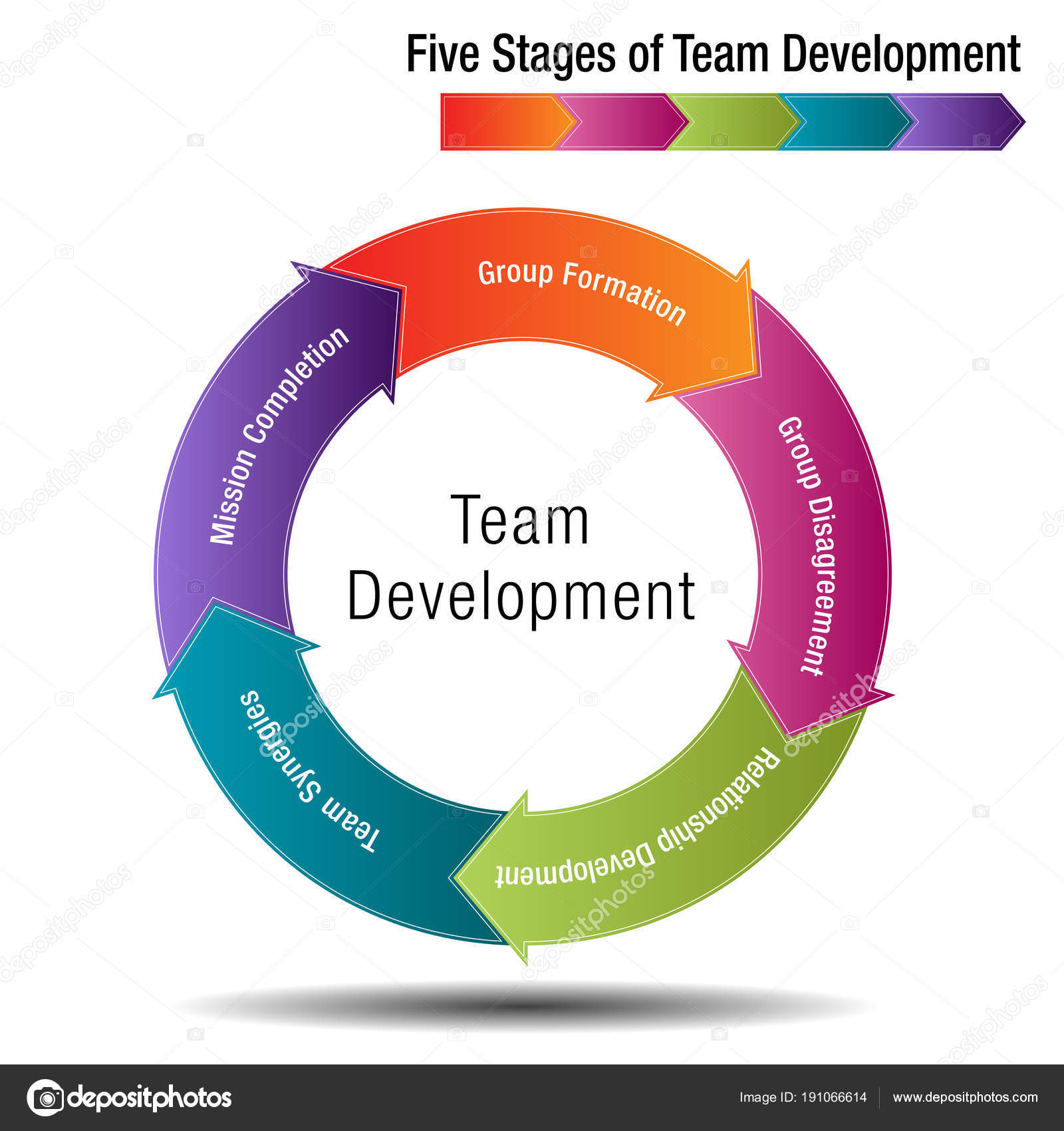 Five Stages Of Team Development