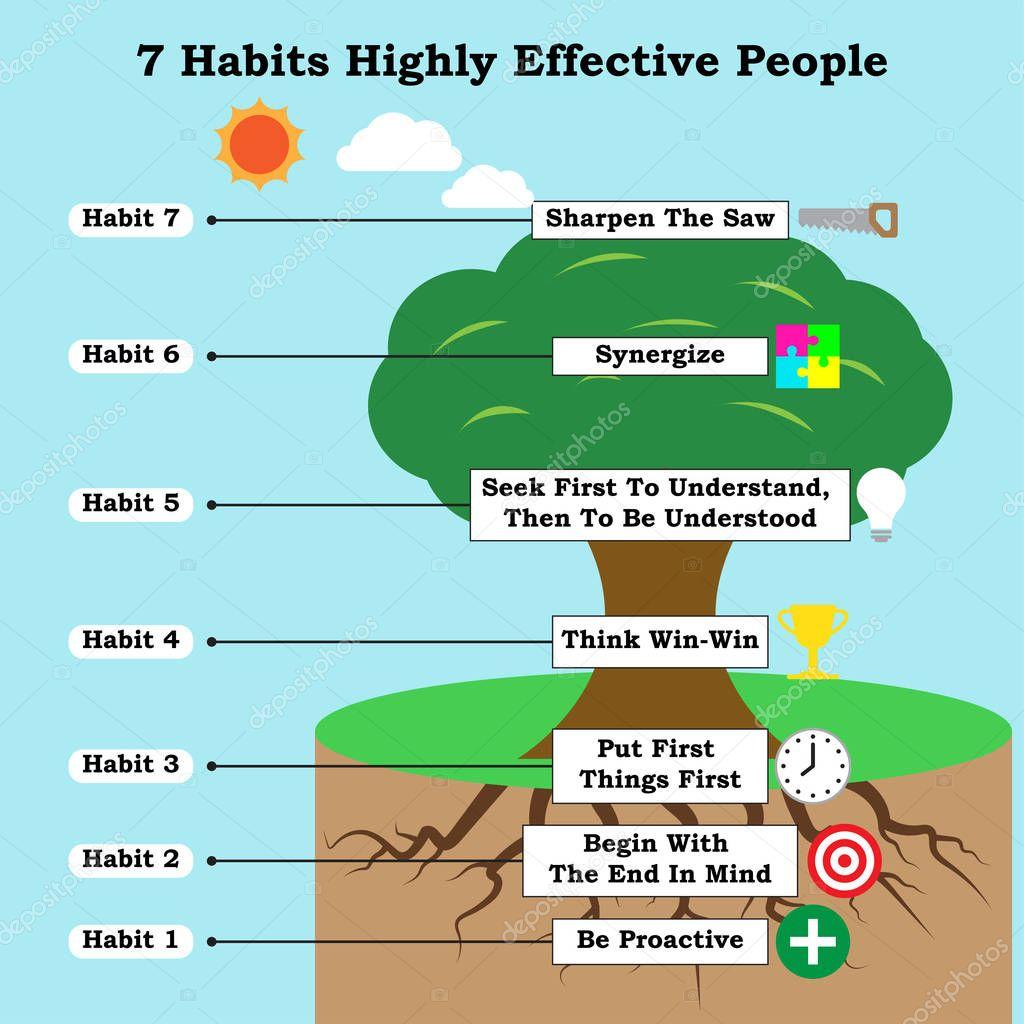 Pictures 7 Habit