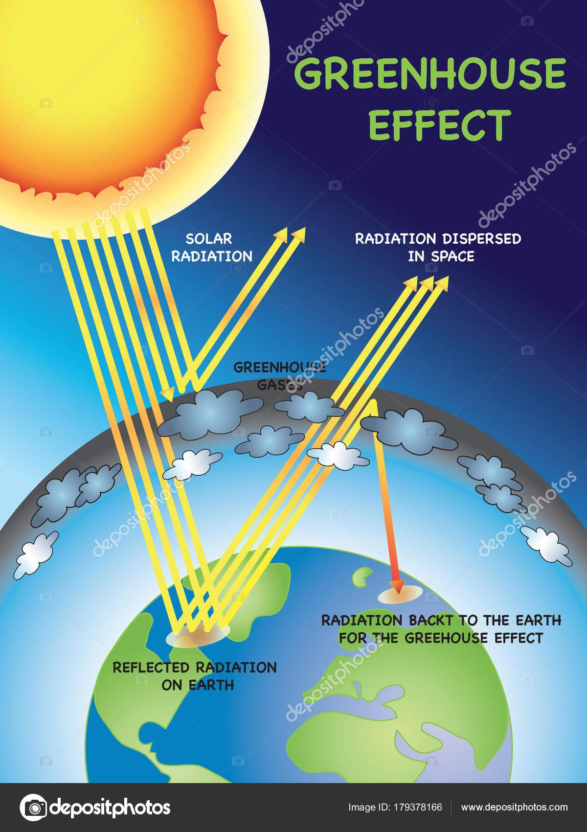 Greenhouse Effect Illustration