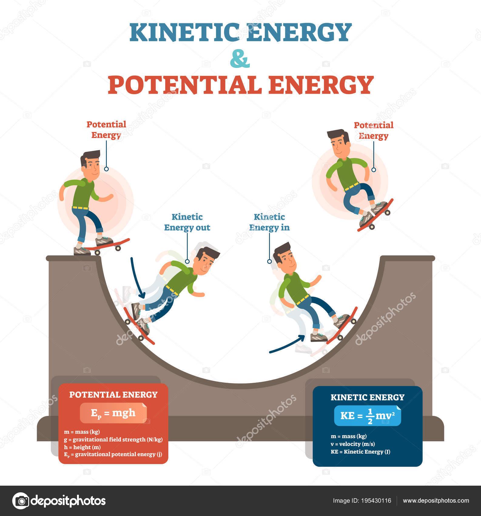 Energia Potencial Y Energia Cinetica