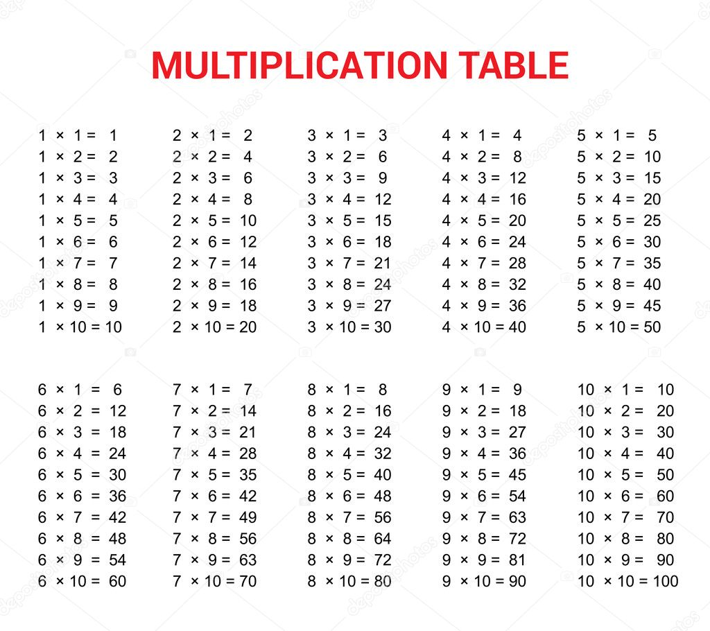 Multiplication Table Educational Material For Primary
