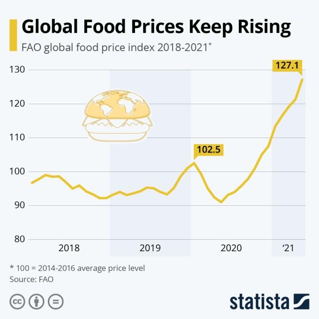 Alimentos mais caros na pandemia — idealista/news