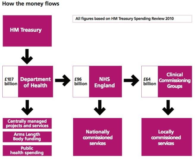 NHS Money