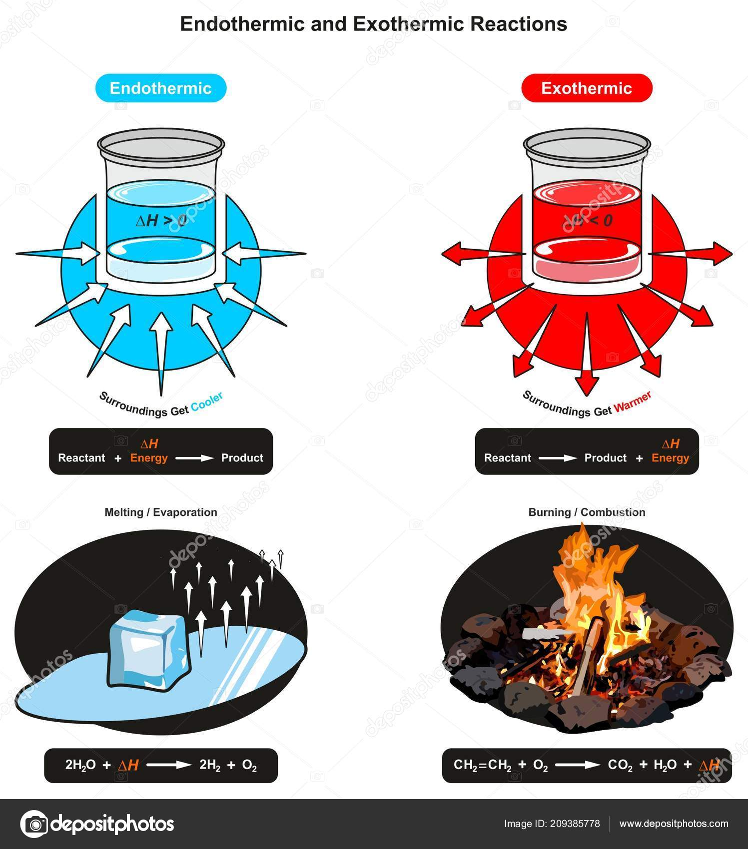 Pictures Heat Energy Examples