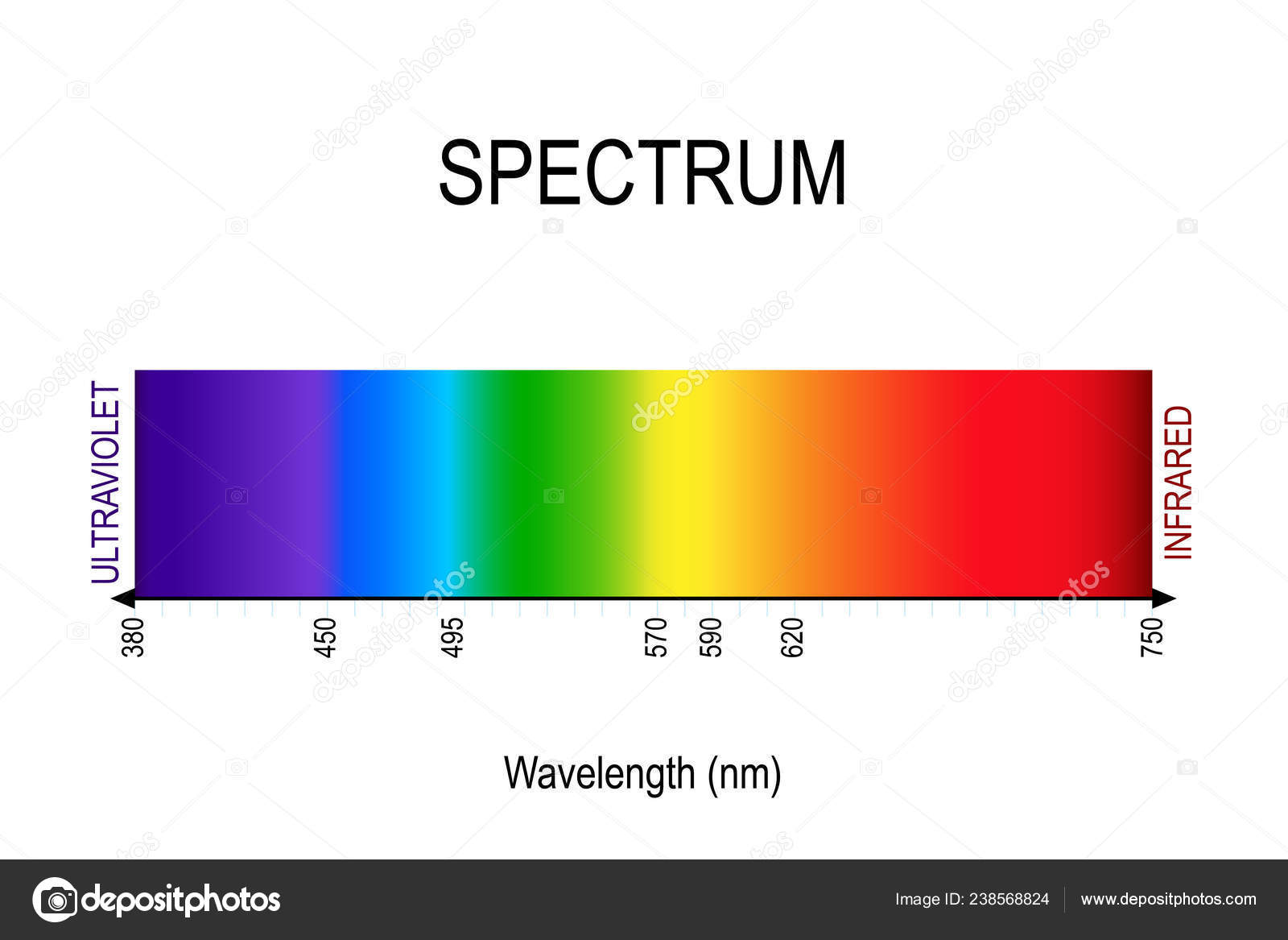 Spectrum Visible Light Infrared Ultraviolet