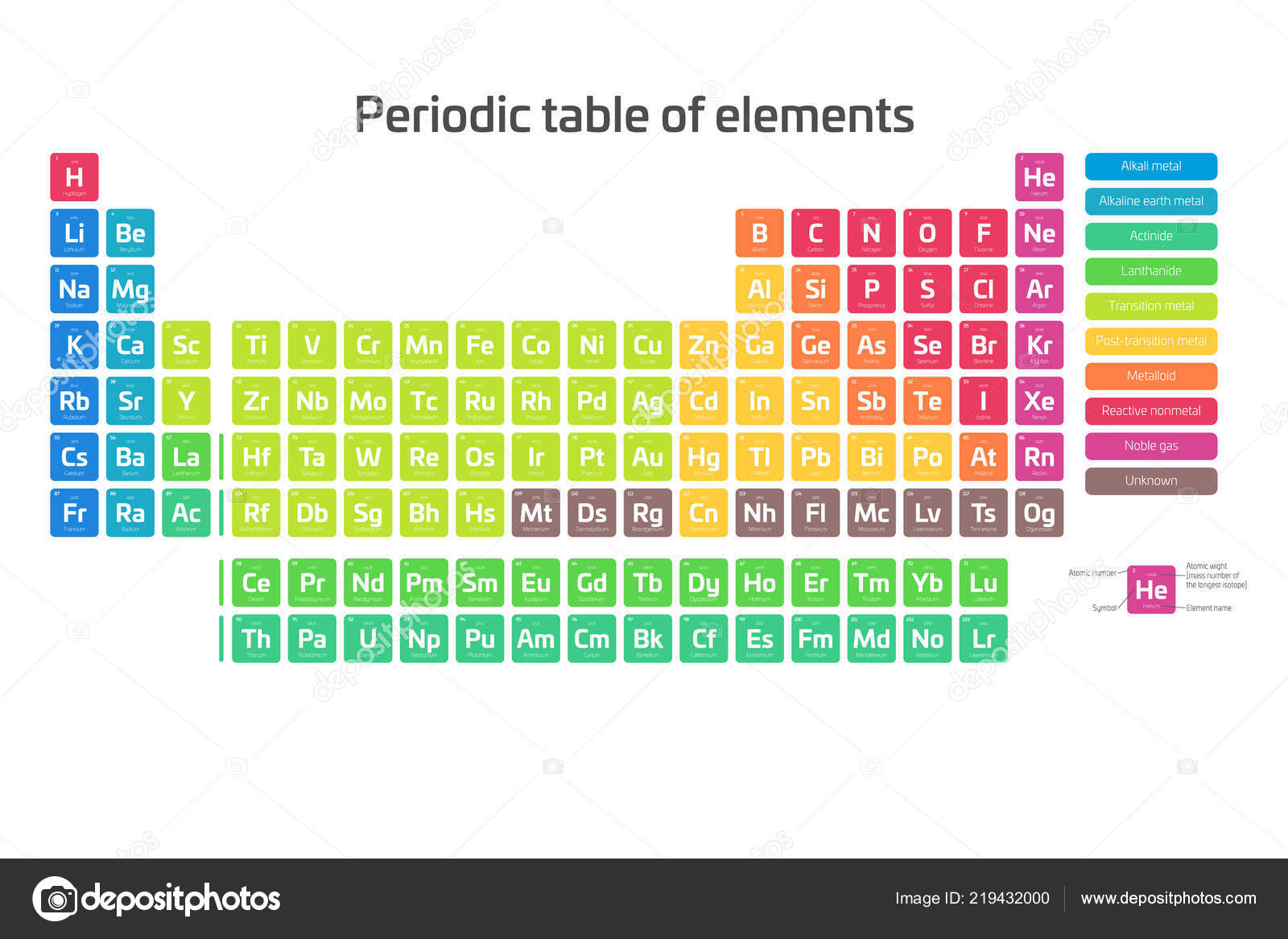 Periodic Table Symbols And Names Crossword Puzzle Answer